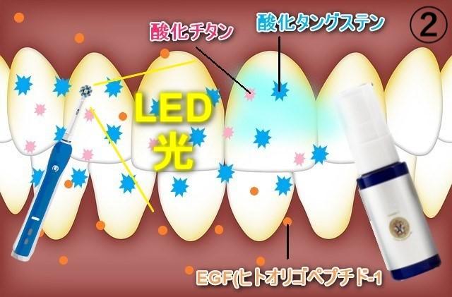 ②ルナホワイトニングのスプレーを吹きかけた後に電動歯ブラシで磨く(LED光付き)