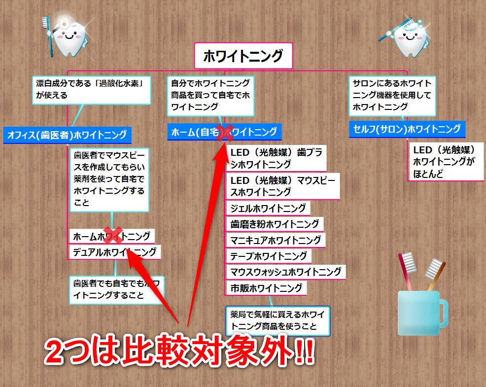 ホワイトニング全11種類(ホームホワイトニングはカテゴリなため削除)比較対象外
