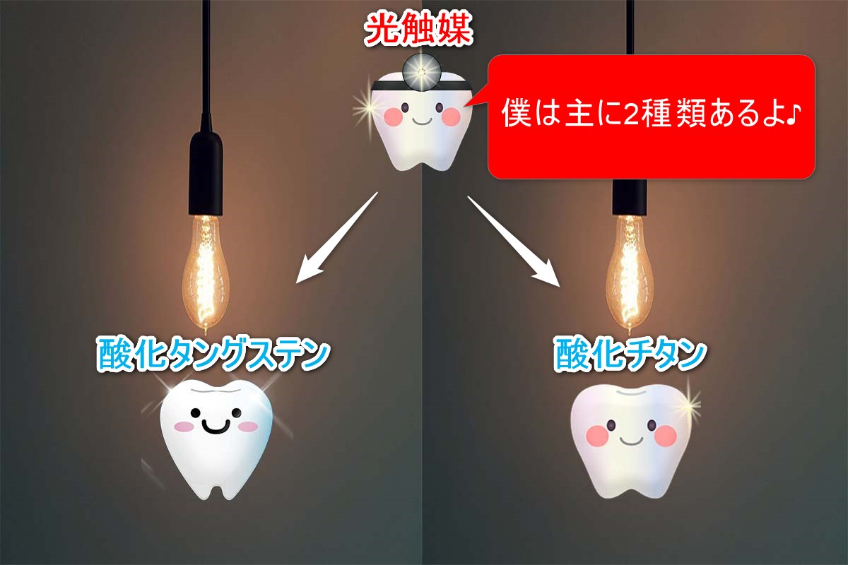 光触媒には酸化チタンと酸化タングステンがあることを示した画像