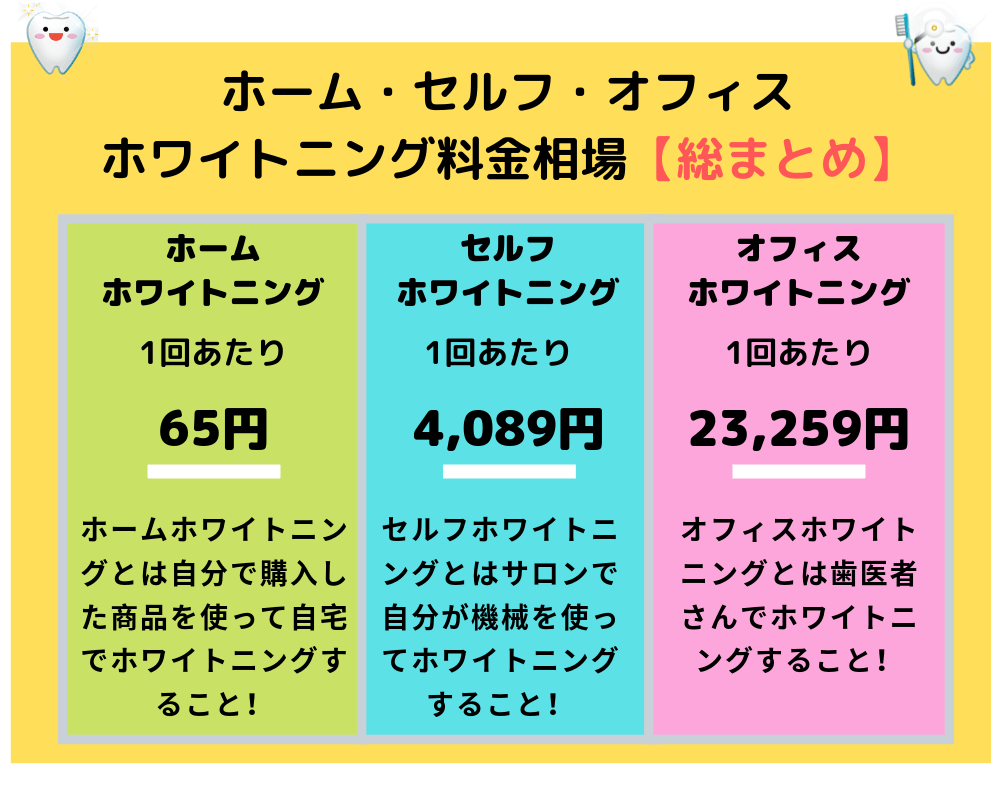 ホーム・セルフ・オフィスホワイトニング料金相場【総まとめ】