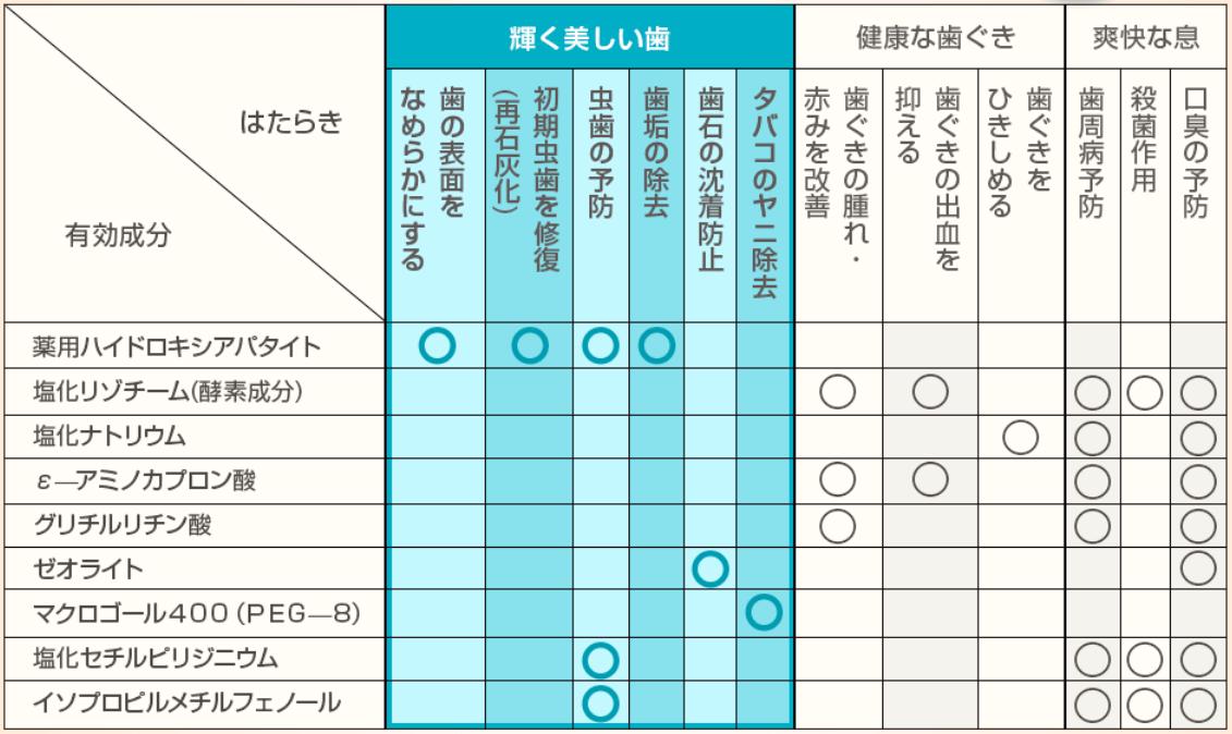 歯磨き粉ホワイトニング商品オーラパールの効果効能表