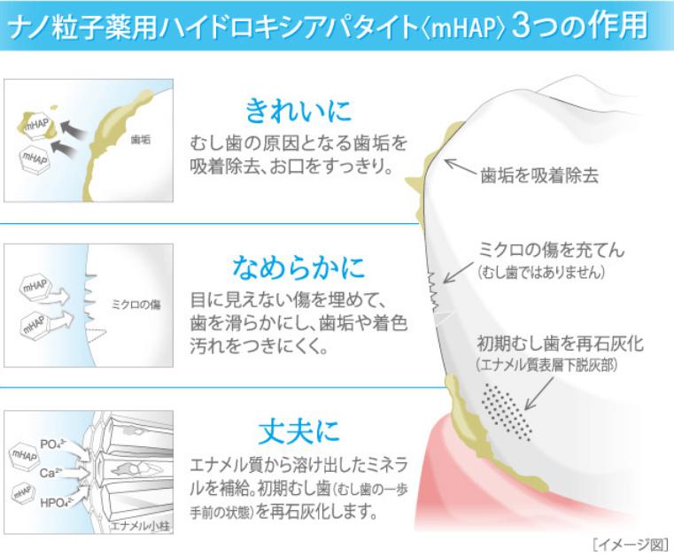 歯磨き粉ホワイトニング商品アパガードプレミオのナノ粒子薬用ハイドロキシアパタイトの効果