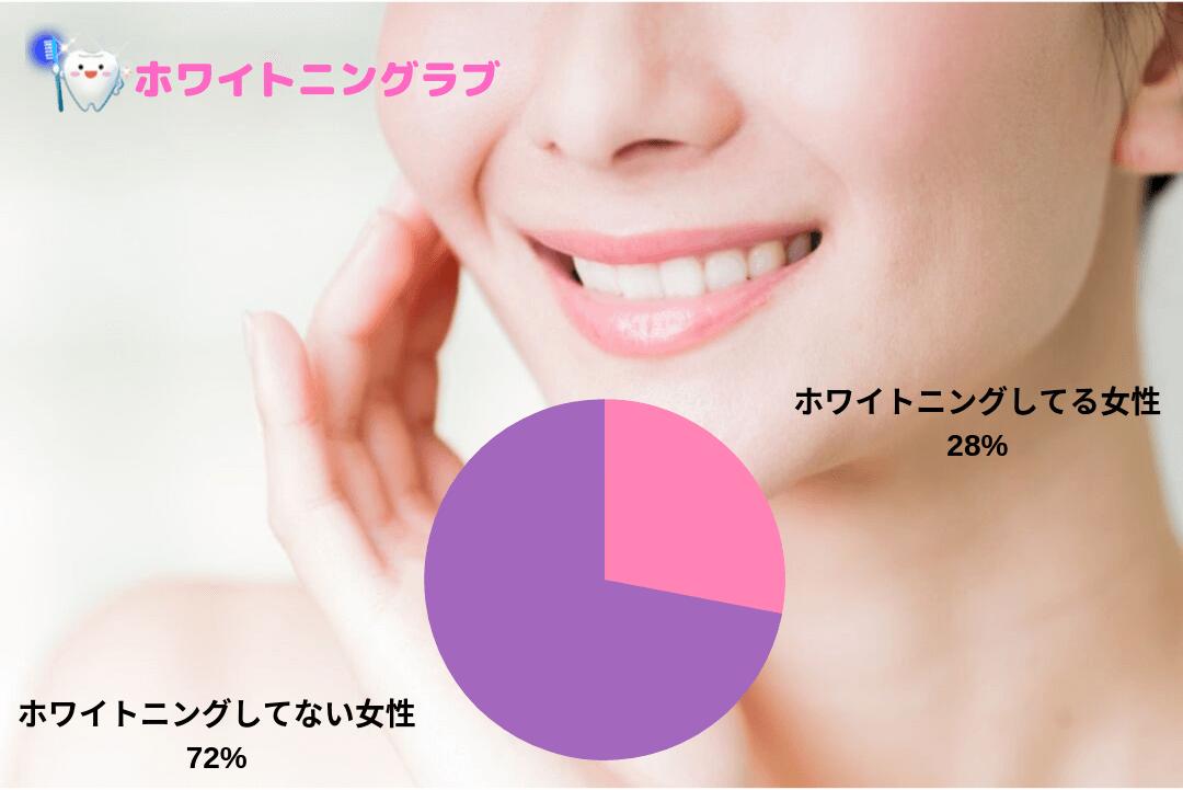 ホワイトニングしてる女性の割合