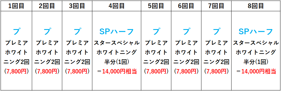 スターホワイトニング大阪梅田歯科限定お試しフルコースプランの図