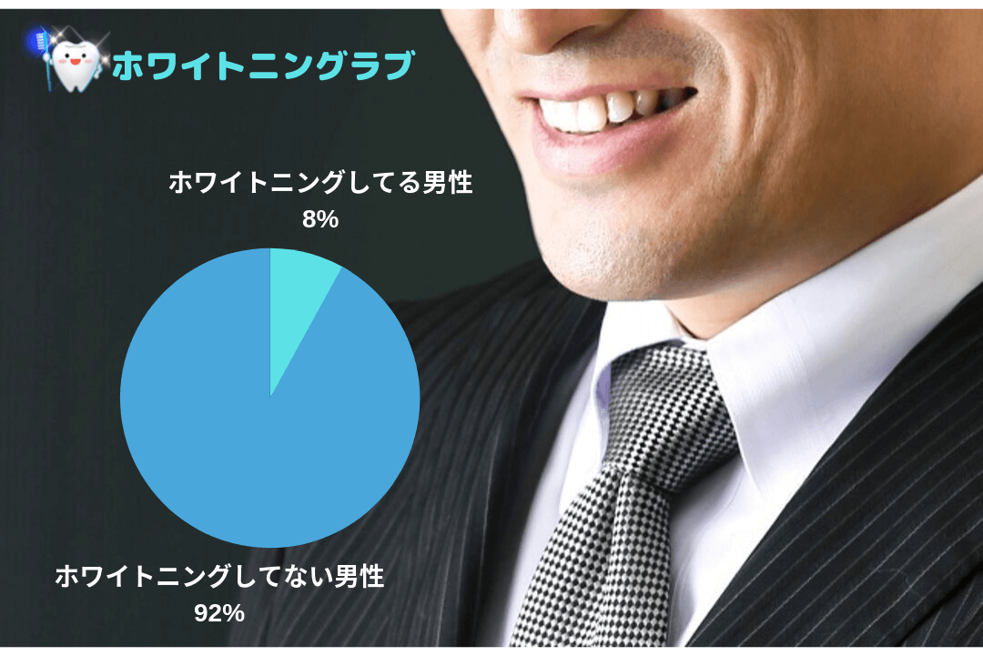 ホワイトニングしてる男性の割合